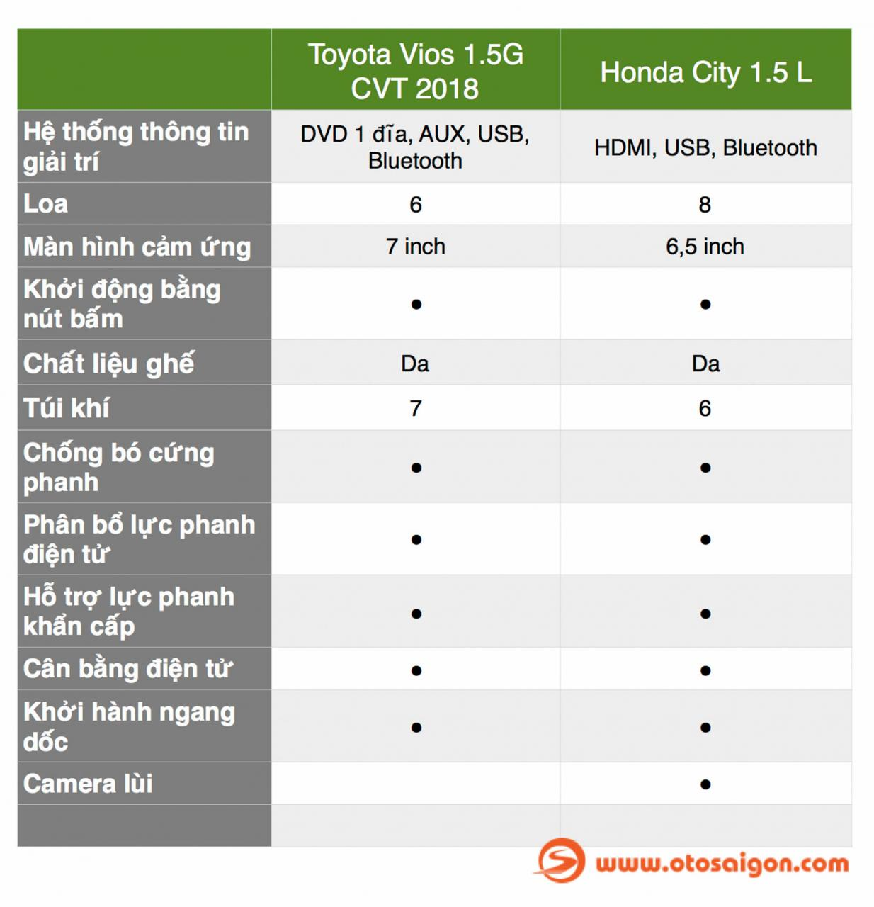 otosaigon_BANG SO SANH VIOS CITY -5.